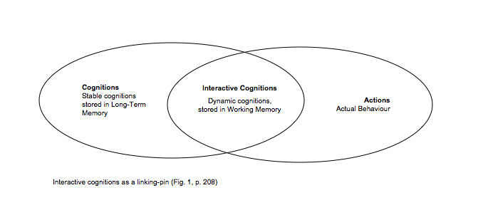 interactive cognitions